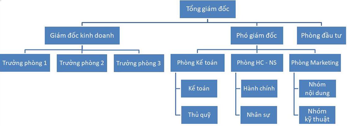 Cơ cấu tổ chức AB Land
